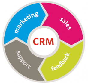 Why you need CRM program